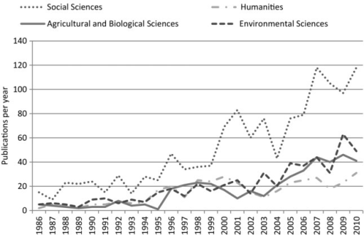 "SCOPUS database search results showing number of papers, books, and reviews (1986-2010) described as ""multidisciplinary,"" by disciplinary grouping."