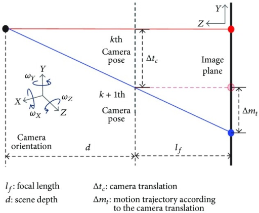 Motion trajectory according to the camera translation.