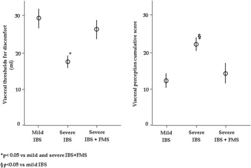 Visceral thresholds for discomfort were significantly different among groups (p < 0.001). Severe IBS patients without FMS had significantly lower thresholds for discomfort than mild IBS patients (p < 0.05), and severe IBS patients with FMS (p < 0.05), whilst no differences were found between severe IBS patients with FMS and mild IBS. The visceral perception cumulative score was significantly different among groups (p = 0.03). In detail, severe IBS patients without FMS had a significantly higher visceral perception cumulative score than mild IBS patients (p < 0.05).