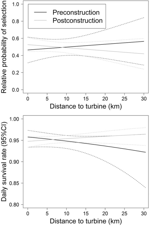 Relative probability (95% CI) of nest site selection (top) and daily survival rate of Greater Prairie-Chicken nests (bottom) versus distance of the nest to the nearest wind turbine during the preconstruction (2007–2008) and postconstruction periods (2009–2011) at the Meridian Way Wind Power Facility in northcentral Kansas. Parameter estimates were taken from factorial models with the effects of treatment period and distance to turbine.