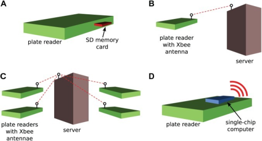 Multiple configurations for the miniaturized plate reader system. (A) Standalone reader with data stored on a Secure Digital (SD) memory card. (B) Reader transmitting data to a database server for storage and processing. (C) Multiple readers as part of a high-throughput screening system. (D) Reader with on-board computer. The computer provides a Wi-Fi hotspot to visualize data through the internet.