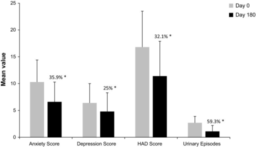 Evolution of HAD subscales and global score, and number of urinary infection episodes between Day 0 and Day 180—analysis population (N = 575). The HAD subscales (anxiety score and depression score) were divided into three ranges to assess the presence of anxiety or depression: 0–7 normal, 8–10 possibly indicative of anxiety or depression, and ≥11 probable presence of anxiety or depression. A score of at least 8 on either the anxiety subscale or depression subscale indicated an emotional disorder. Asterisk the percentage reduction from Day 0. All statistically significant (P ≤ 0.0001). HAD hospital anxiety and depression