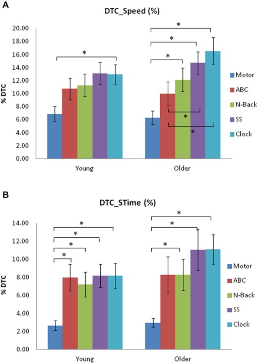 (A) Dual-task (DT) Costs (DTC; %) on speed from single-task to each DT for young and older adult groups for the five concurrent tasks used in Experiment 1. (B) Dual-task Costs (DTC; %) on stride time (STime) from single-task to each DT for young and older adult groups in Experiment 1. Significant differences are indicated by asterisks: *p < 0.005.