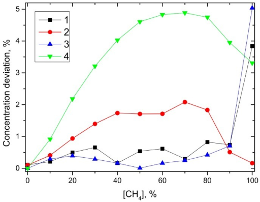 Concentration deviation in % of the target gas concentration for the QEPAS sensor with humidified CO2 (1) and dry N2 (2) and for the conventional sensor with humidified CO2 (3) and dry N2 (4) in comparison to the dry CO2 background gas measurements.
