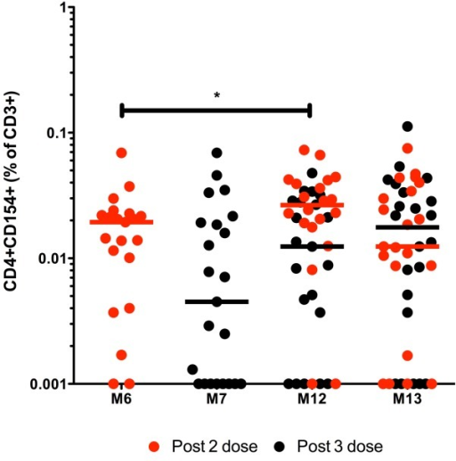 TT-specific CD4+CD154+ CD3+ responses over time following HibMenCY-TT vaccine.The frequency above background (Δ) of TT-specific CD4+CD154+ memory cells in CD3+ lymphocytes was determined in PBMCs from infants after 2 doses (M6) or 3 doses (M7) of prime, prior to (M12), and 1 month post (M13) a booster dose of HibMenCY-TT. Each point represents the response from 1 individual and the horizontal bars represent median values. Red dots represent paired samples from individuals who had blood taken following 2 doses of HibMenCY-TT prime, whilst black dots represent those samples from individuals who had blood taken after 3 doses of HibMenCY-TT prime. p(*)≤0.05, indicating significance of related samples Wilcoxon signed rank tests.
