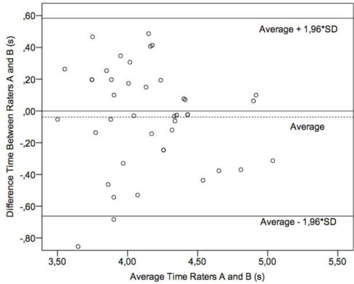 FTAP performance time: difference of time (evaluator A minus evaluator B) versus average time measured by evaluators A and B with the 95% limit of agreement (SD = standard deviation).