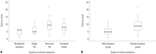 Box-and-whisker plot showing total ivy score in patients classified according to the severity of clinical symptoms (A) and dichotomized by severity for each group of patients (B). TIA, transient ischemic attack.
