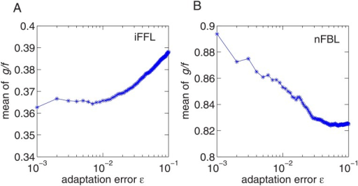 The dependence of the average ratio between gain and Fano factor g/f on the adaptation error ϵ.(A) iFFL (B) nFBL with non-oscillatory response.
