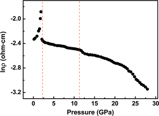 Resistivity as a function of pressure for Ag2Te at room temperature.
