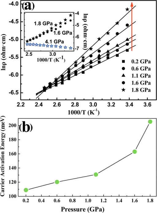 (a) Temperature dependence of resistivity for Ag2Te. The inset shows resistivity vs temperature at 1.6, 1.8, and 4.1 GPa, respectively. (b) Pressure dependence of the carrier activation energy for Ag2Te.