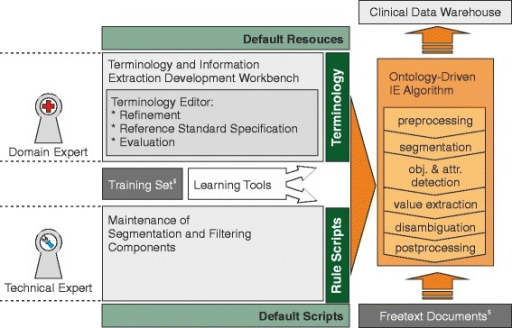 Overview of the terminology development and information extraction setting. Based on default resources (dictionaries, templates, etc.) and supported by automatically inferred concept proposals, domain experts iteratively refine the domain knowledge and the high-level extraction knowledge of the terminology for each clinical subdomain (top left); technical experts adapt preexisting segmentation and filtering rules to the needs of specific subdomains (bottom left). The terminology and the segmentation module are integrated into a generic ontology-driven information extraction method that keeps the same across domains (mid right). It populates extracted attribute value pairs into a clinical data warehouse (top). $: input documents are (pre)processed by a de-identification module in order to ensure patient privacy