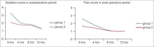 Comparison of pain score and sedation score in immediate post-operative period