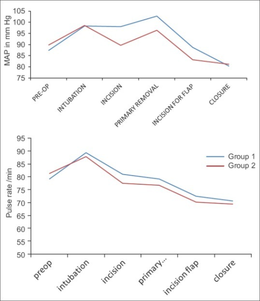 Comparison of mean arterial pressure and mean pulse during surgery between two groups