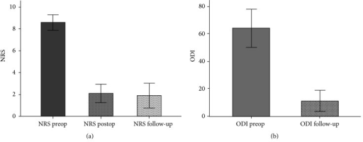 (a) Mean NRS preoperatively, postoperatively, and on follow-up. (b) Mean ODI-D preoperatively and on follow-up. Error bars show 95% CI.