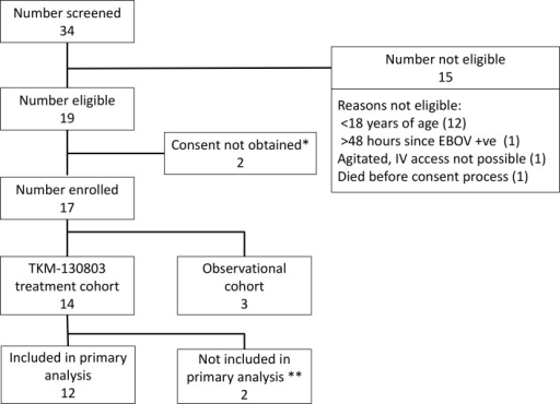 Patient screening and enrolment.*One patient did not give consent. One patient was not competent to give consent, and a suitable proxy to provide consent could not be identified within inclusion time limits. **Two patients who died within 48 h of admission were excluded from the primary outcome analysis, as specified in the protocol.