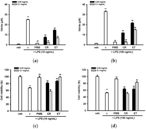 Effects of ethanol extracts of C. rutidosperma (CR) and E. thymifolia (ET) on lipopolysaccharide (LPS)-stimulated nitric oxide (NO) production and activation. BV2 cells were pre-treated for 0.5 h with polymyxin B (PMB, 10 µg/mL), vehicle (0.1% ethanol), or the indicated concentration of extract, and then stimulated with LPS (10 or 100 ng/mL) for 20 h. (a,b) The nitrite production in supernatant was determined by the Griess reagent; (c,d) The cell viability was analyzed by MTT assay. Data are represented as the mean ± SD (n = 3). Statistical differences are presented ** p < 0.01 compared with the vehicle control (without LPS) and ## p < 0.01 compared with the LPS-treated vehicle; (e) Representative images of BV2 microglia incubated for 20 h with vehicle (0.1% ethanol), LPS (10 ng/mL) plus vehicle (0.1% ethanol), LPS (10 ng/mL) + CR (0.05 mg/mL) or LPS (10 ng/mL) + ET (0.05 mg/mL). Images were acquired with Nikon Eclipse Ti-E inverted microscope (Scale bar, 50 µm).