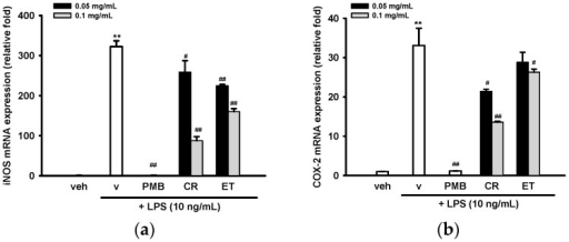 Effects of ethanol extracts of C. rutidosperma and E. thymifolia on the mRNA expression of iNOS and COX-2 in LPS-treated BV2 cells. BV2 cells were cultured with indicated reagent in six-well plates for 4 h followed by RNA extraction and RT-Q-PCR for measuring mRNA levels of iNOS (a) and COX-2 (b), as described in Materials and Methods. Data are represented as the mean ± SD (n = 3). Statistical differences are presented ** p < 0.01 compared with the vehicle control (without LPS) and # p < 0.05; ## p < 0.01 compared with the LPS-treated vehicle.