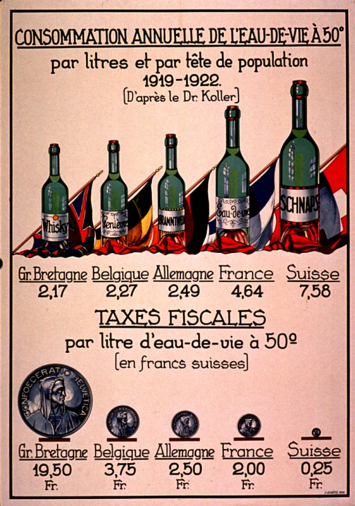 <p>Predominantly white poster with black lettering.  Title at top of poster.  Title addresses the per liter and per capita consumption of alcohol between 1919-1922.  Visual images are illustrations of national flags, bottles of liquor, and coins.  The bottles vary in size, depending on the level of consumption in a country.  The countries compared are Great Britain (least), Belgium, Germany, France, and Switzerland (most).  Lower portion of poster uses Swiss francs of varying sizes to illustrate the taxation of alcohol in the same countries.  There is an exact inverse correlation between taxation and consumption.</p>