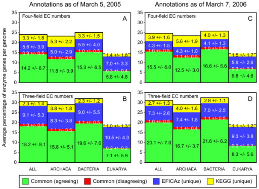 Comparison of EFICAz predictions with KEGG annotations. Comparison of EFICAz predictions with KEGG annotations from the Genes database of March 5, 2005, Release 33.0+/03–5 (A-B) and of March 7, 2006, Release 37.0+/03–07 (C-D). We analyze two levels of enzyme function description: four-field EC numbers (A, C) and three-field EC numbers (B, D). For all, archaeal, bacterial and eukaryotic genomes we plot the average percentage of enzymatic proteins per genome whose EFICAz-inferred and KEGG-provided annotations at the specified level of detail agree (green columns) or disagree (red columns), and whose enzyme function annotation at the specified level of detail is only provided by EFICAz (blue columns) or by KEGG (yellow columns). The numeric values inserted in each stacked column are the corresponding average percentage of enzymatic proteins per genome +/- the standard deviation.