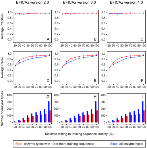 Benchmark test of updated versions of EFICAz. Precision (A-C), recall (D-F) and number of enzyme types described by four-field EC numbers (G-I) for different versions of EFICAz, at different levels of maximal testing to training sequence identity, averaged per enzyme type. Curves in red correspond to enzyme types for which at least 10 training sequences were available; curves in blue correspond to all enzyme types. The training of versions 2.0, 3.0 and 4.0 of EFICAz is based on the Releases 2.0, 3.0 and 4.0 of UniProt, respectively. The new Swiss-Prot sequences added to UniProt 5.0 since the release of UniProt 2.0, 3.0 and 4.0 constitute the test sequences for versions 2.0, 3.0 and 4.0 of EFICAz. See Methods for a full description of the benchmark procedure.
