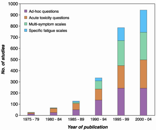 Studies of disease related fatigue by year of publication by method of fatigue assessment.