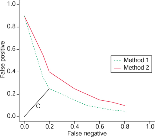 This Graph Displays The Number Of False Negatives Differentially Expressed Genes