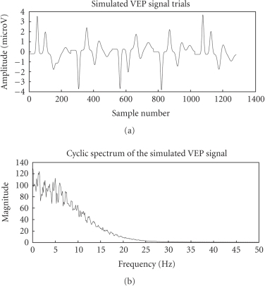 Simulated VEP signal and its cyclic spectrum.