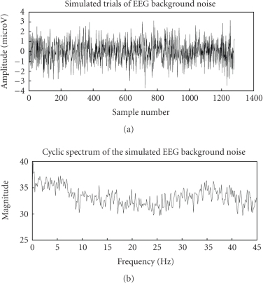 Simulated background EEG noise and its cyclicspectrum.