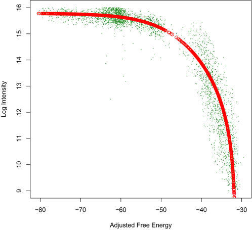 "Langmuir isotherm fit of adjusted ΔG vs median log intensity of one array.A linear combination of the three free energies (ΔGcomplement, ΔGhomodimer and ΔGhairpin) which we term ""ΔGadjusted"" was the best predictor of hybridization intensity for probes complementary to the target DNA."