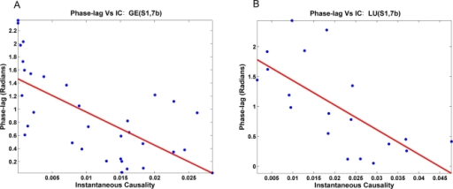 Influence of common input on phase-lag.Scatter plot showing strong negative correlation between instantaneous causality (IC) and magnitude of phase-lag between site pairs (S1,7b) in monkeys (A) GE and (B) LU.