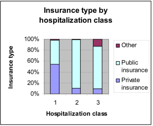 Insurance type by hospitalization class. Source: Authors' estimates using 2004/2005 Household Survey