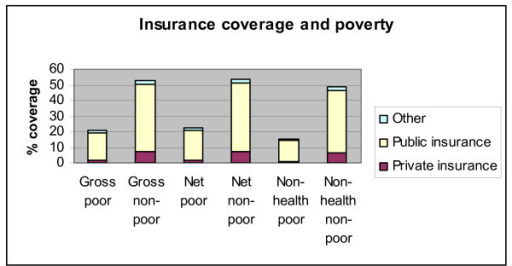 Type of insurance and poverty. Source: Authors' estimates using 2004/2005 Household Survey