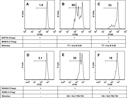 Regulation of clonal T-cell responses by MHB10.3 and RAR5.3. A–C: The tetanus toxoid–specific Th1 clone RATT6 was labeled with CFSE and stimulated with combinations of tetanus toxoid (100 ng/ml) and insulin B11–30 (10 μg/ml) in the presence or absence of DDAO-labeled MHB10.3 as indicated. D–F: The hemagglutinin-specific Th1 clone RAHA5 was labeled with CFSE and stimulated with combinations of recombinant hemagglutinin (45 ng/ml) and IA-2 709–736 (25 μg/ml) in the presence or absence of DDAO-labeled RAR5.3 as indicated. HLA-matched DDAO-labeled irradiated PBMCs were used as a source of antigen-presenting cells. Proliferation of Th1 clones (DDAO− cells) was assessed after 3 days by flow cytometry, and the gated regions represent the percentage of live clone cells that have undergone division. Proliferation of the Th1 clones RATT6 and RAHA5 is suppressed by activated MHB10.3 and RAR5.3 Treg clones. Data are representative of a minimum of three independent experiments.