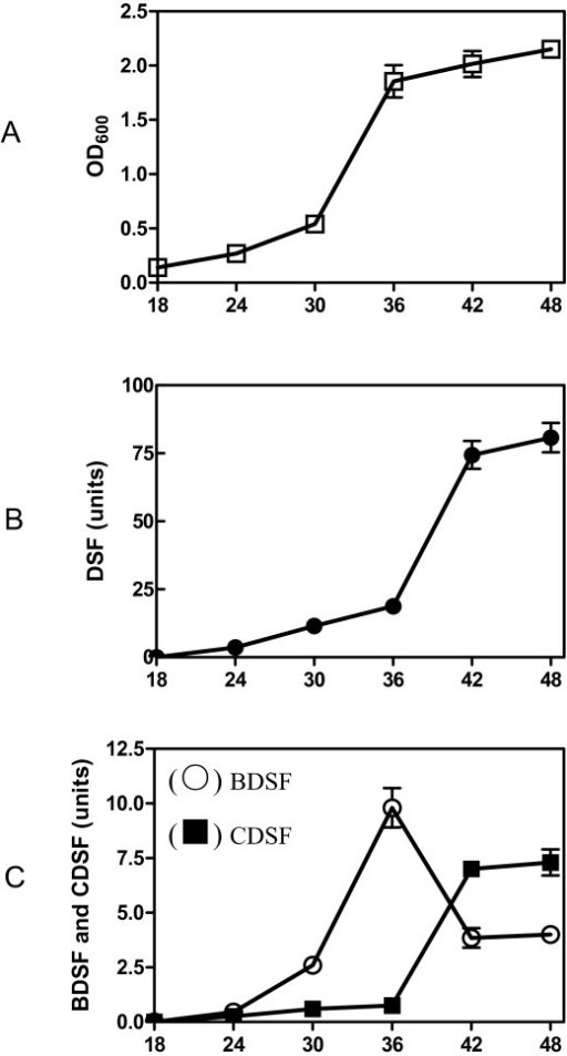 Time course of DSF, BDSF and CDSF production in Xoo during growth. (A) Time course of the bacterial growth in YEB medium. (B) Time course of DSF production. (C) Time course of BDSF and CDSF production. Units of DSF, BDSF and CDSF were determined by peak area in HPLC elute as indicated in Materials and Methods.