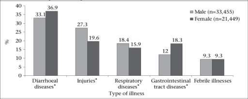 Percent distribution of hospitalized patients by gender and 5 leading causes of illness in 5 rural hospitals of Bangladesh,1997-2001