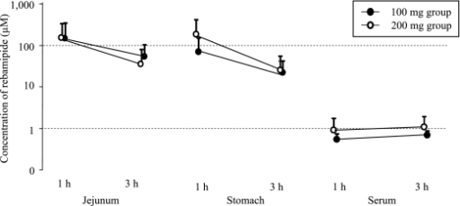 Gastric mucosa, small intestine and serum concentration of rebamipide at 1 h and 3 h after administration (mean ± SD, n = 6 each). Broken lines show pharmacological actions of rebamipide have been confirmed by in vitro experimental studies to require COR of more than 1 µM to 100 µM.