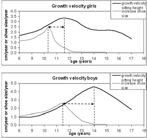 Average growth curves of girls and boys from 8-18 years | Open-i