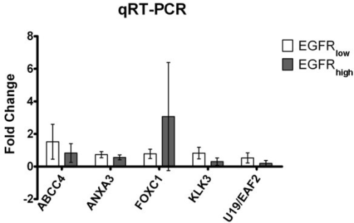 "Differentially expressed genes identified by microarray analysis were validated by relative qRT-PCR. White bars represent the average mRNA levels of each gene in EGFRlow class; gray bars represent the average mRNA levels of each gene in EGFRhigh class. Fold-change was calculated as described in ""methods"" section."