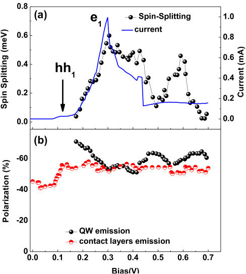 Voltage dependence of spin-splitting from QW emission (a) and circular polarization degree of contact layers and QW at 19 T (b).