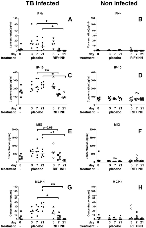 Changes in cytokine levels during TB treatment.IFNγ, IP-10, MIG and MCP-1 levels were measured in infected (left hand panels, A, C, E, G) and non-infected (right hand panels, B, D, F, H) mice before (black squares) and after 3, 7, and 21 days of treatment with RIF+INH (open circles) or placebo (black circles). In the infected groups within 7–21 days of treatment with RIF+INH levels of all 4 cytokines were lower compared to placebo treated mice. In the non-infected mice no differences in levels were seen between different treatments or time points. * p<0.05, ** p<0.01, *** p<0.001