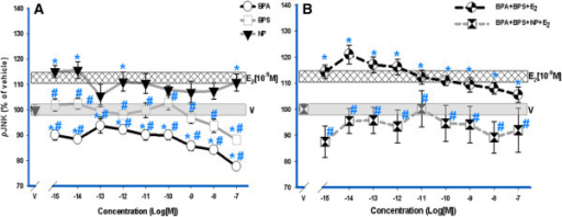 JNK activation dose-response analysis by E2, XEs, and mixtures. GH3/B6/F10 rat pituitary cells were exposed to increasing concentrations (10-15 M – 10-7 M) of BPS, BPA, and NP compared to a single physiological level of E2 (10-9 M). E2 (10-9 M) is at a constant concentration throughout the dose-response. Individual XEs (A) and XE mixtures (B) were measured by plate immunoassay at a 5-min exposure time. All error bars represent S.E M. The widths of the vehicle and E2 [10-9 M] bars represent a S.E. of ± 1.3 and ± 1.2 respectively, (n = 24 over 3 experiments). * = p < 0.05 compared to vehicle (V); # = p < 0.05 compared to 10-9 M E2. The E2 (10-9 M) response is significantly different compared to the vehicle control.
