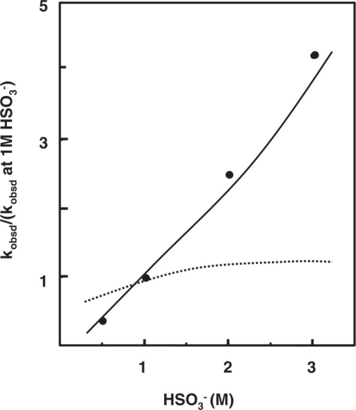 Relationship between bisulfite concentration and rate of deamination of cytidine 5′-phosphate at pH 5.0 and 37 °C. The dotted line represents rates with no participation of bisulfite in hydrolyzing [C-SO3−], and the solid line those predicted in case of participation of bisulfite in the process of hydrolysis.