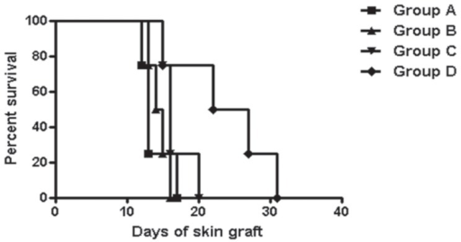 Skin allograft survival.Compared to the control group, only the combination cell therapy significantly prolonged graft survival (p = 0.028).