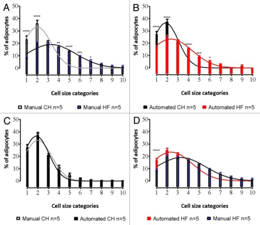 Figure 4. Comparison of adipocyte size distributions created using manual and automatic methods. Comparison between chow (CH) and high-fat (HF) fed adipocyte size is shown for manual (A) and automated methods (B). Cell size distributions in depots from CH animals were very similar when either manual or automated methods were used (C). Similar results were also seen for measurements from HF-diet fed animals, although an underestimation of the smallest groups (<500 µm2) was observed with manual counting, as was a slight rightward shift in the manual curve, consistent with size over-estimation (D).