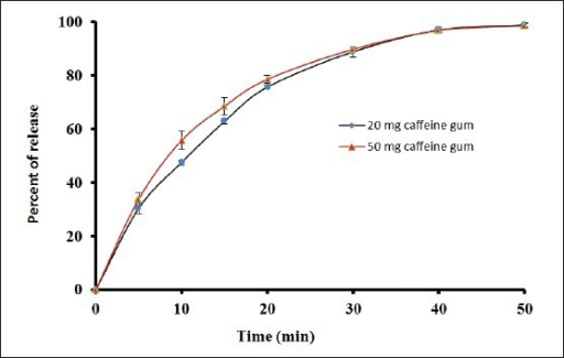 In vitro release of caffeine from 20 and 50 mg chewing gum in pH 6.8 phosphate buffer at 37°C