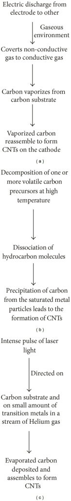 Mechanism of carbon nanotube synthesis: (a) Arc discharge method, (b) chemical vapor deposition method, and (c) laser ablation method.