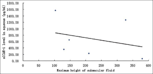 Regression figure showing that the maximum height of submacular fluid measured by OCT was negatively significantly associated with aqueous sICAM-1 (r = -0.45, P = 0.034)