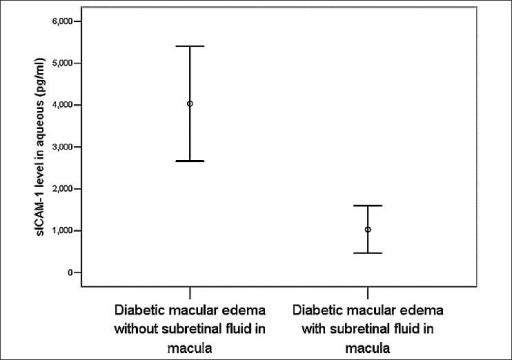 Error bar showing the soluble intracellular adhesion molecule-1 in aqueous humor between diabetic macular edema patients without subretinal fluid (n = 16) and diabetic macular edema patients with subretinal fluid (n = 6) (independent t-test, 4032.9 ± 2570.8 pg/ml versus 1029.6 ± 542.1 pg/ml; P < 0.001)