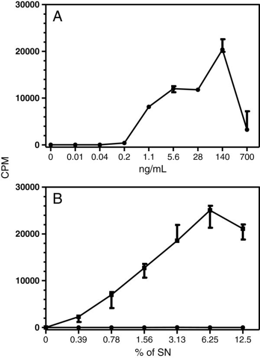 Evaluation of CTLL-2 proliferation following stimulation with recombinant canine IL-2 produced by E. coli or COS-7 cells. CTLL-2 cells were cultured for 48 h with: (A) different concentrations of affinity purified rcaIL-2-F43L produced in E. coli or (B) different concentrations of supernatant of COS-7 cells transfected with pcDNA3.1 without insert (circles) or pcDNA3.1-caIL-2 (squares). The cells were pulsed with 3H-thymidine for 24 h. The data represent the median of CPM of triplicates and the bars the 25 and 75 percentiles.