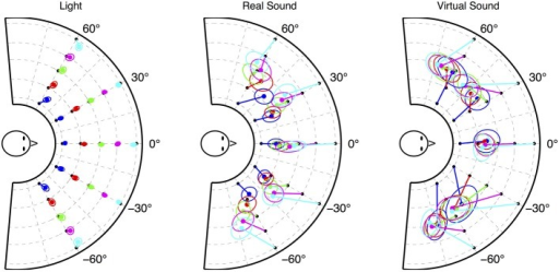 Mean of all subjects' reported location with 50% confidence ellipse linked to source location for each rendering condition: visual (left), real sound (center), and virtual sound (right).